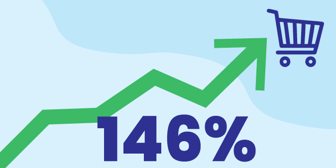 An illustration of 146% increase in growth of online retail orders placed