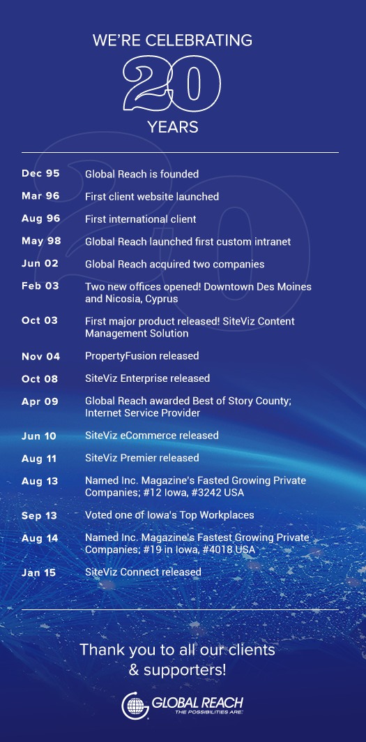 Global Reach company highlights over the last 20 years in business