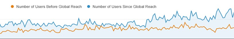 Graph illustrating the effectiveness of digital marketing to increase number of users